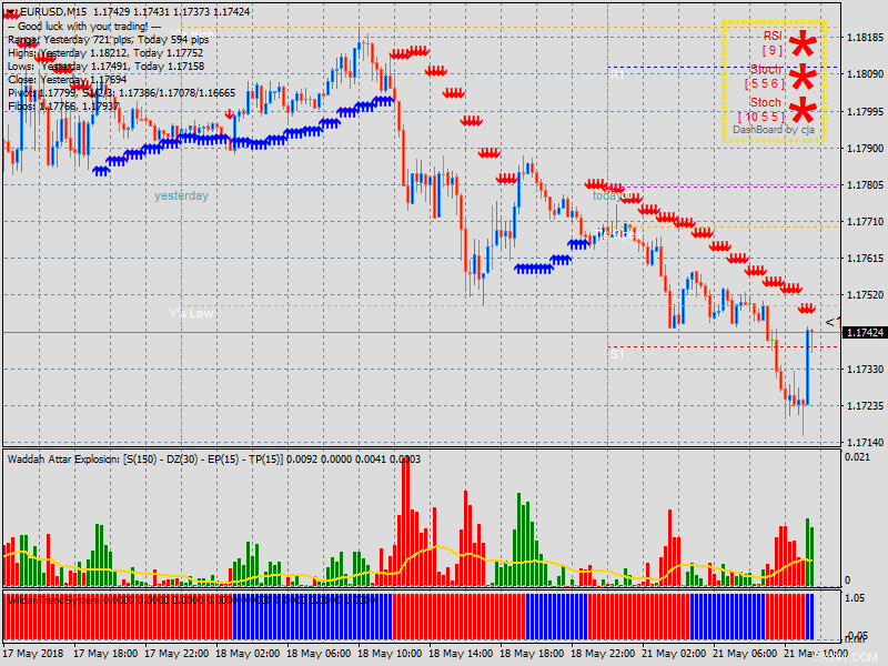 Forex Wildan Trading System