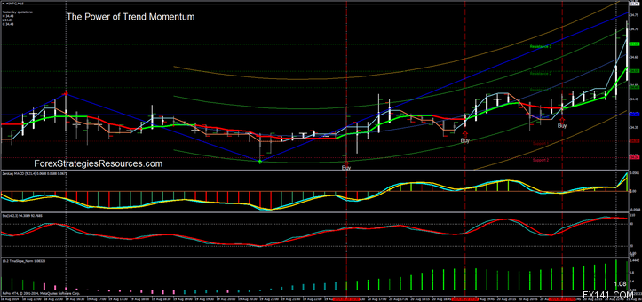 Binary Options Trading High Low Middle