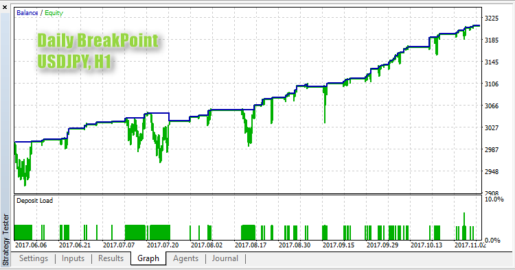Daily BreakPoint - expert for MetaTrader 5