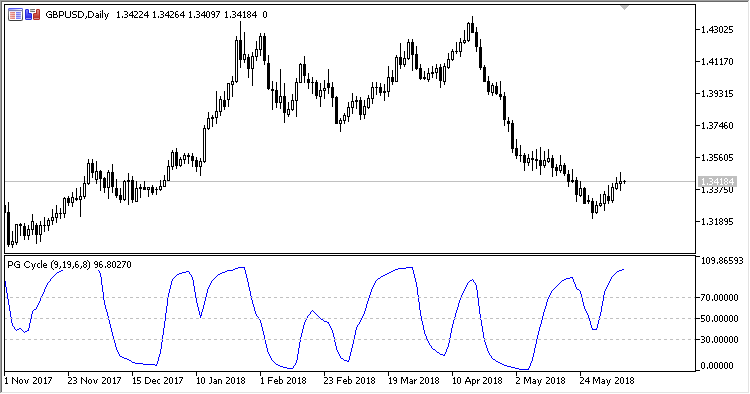 PGC - indicator for MetaTrader 5