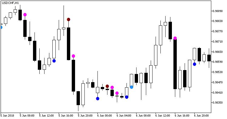 Fig 1. Indicator CaudateXPeriodCandle_main_Arrow