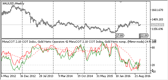 MetaCOT 2 CFTC ToolBox (Set of Indicators) MT4 - indicator for MetaTrader 4