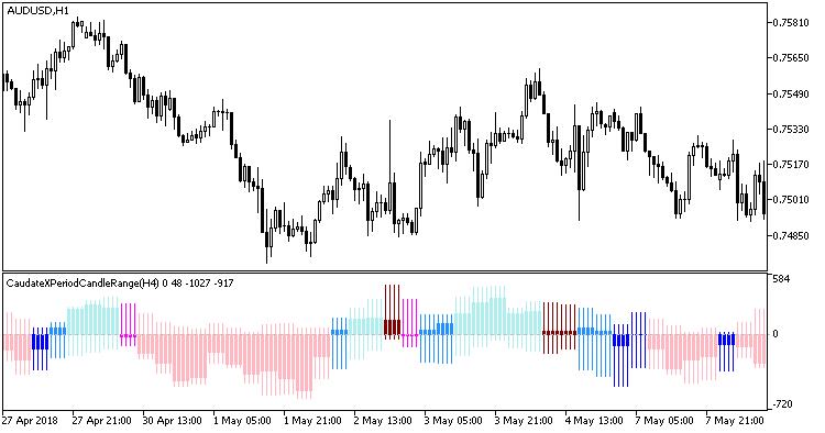 Fig 1. Indicator CaudateXPeriodCandleRange_HTF