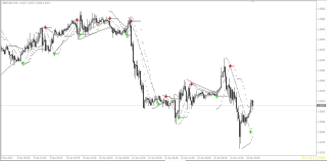 Buysell Magic Indicator Fx141 Com