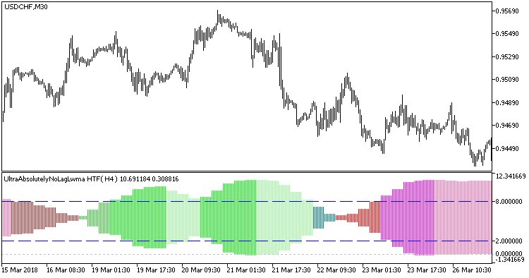 Fig 1. Indicator UltraAbsolutelyNoLagLwma_HTF
