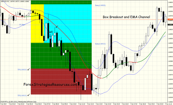 Box Breakout and Ema Channel