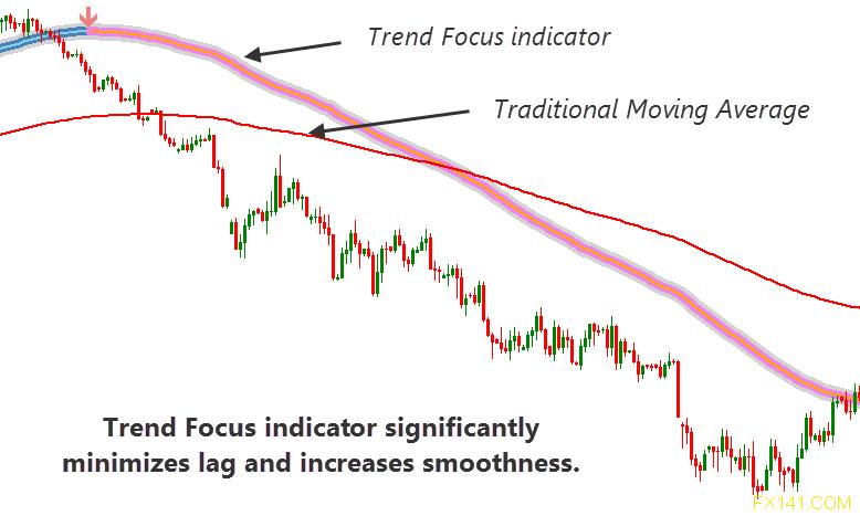 Forex Trend Focus Indicator