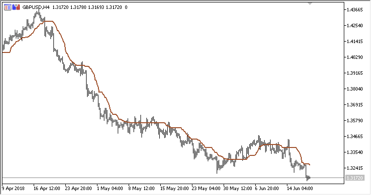 CA - indicator for MetaTrader 5