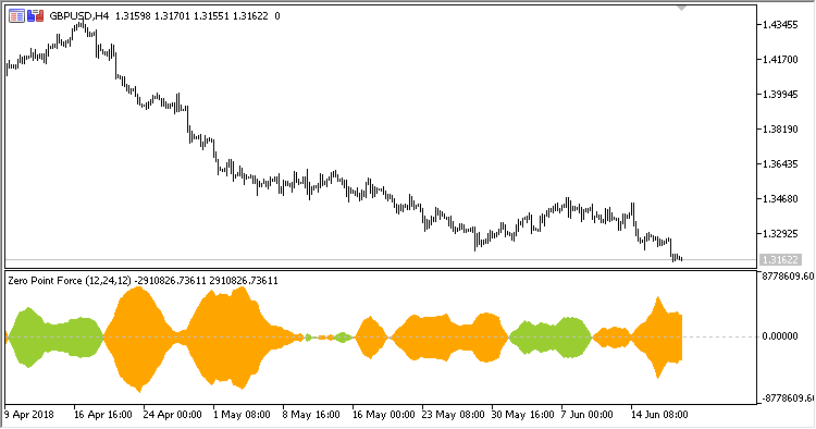 ZPF - indicator for MetaTrader 5