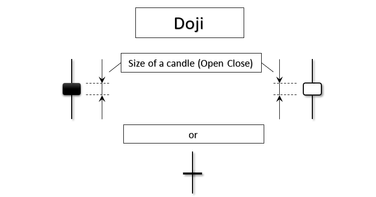 Doji Arrows - expert for MetaTrader 5