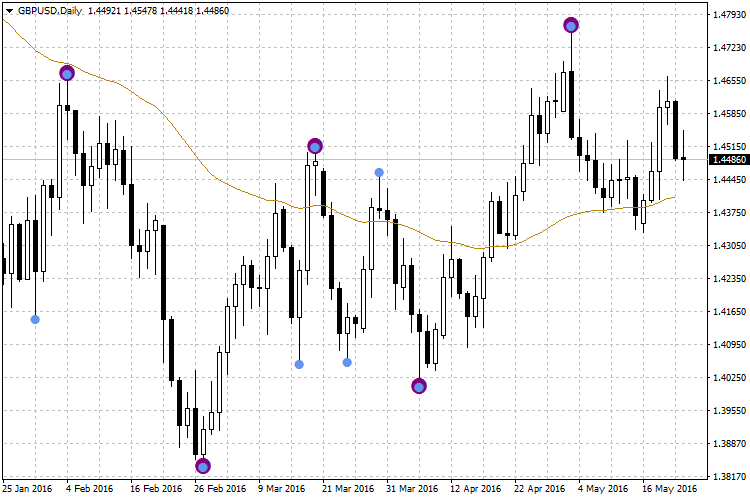 Swing Point Highs and Lows - indicator for MetaTrader 4