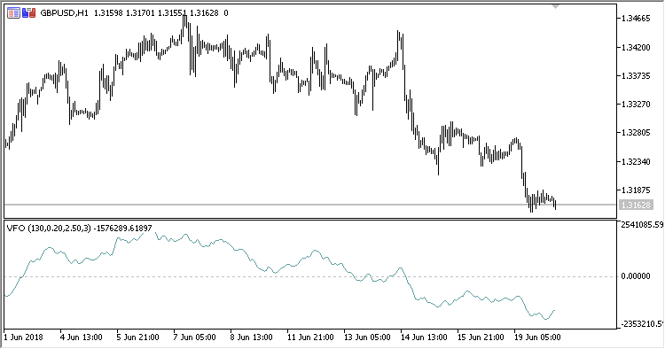 VFO - indicator for MetaTrader 5