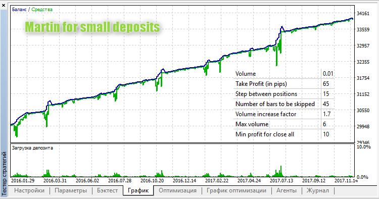 Martin for small deposits - expert for MetaTrader 5