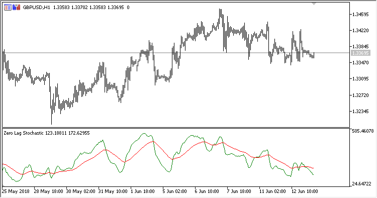 ZLS - indicator for MetaTrader 5