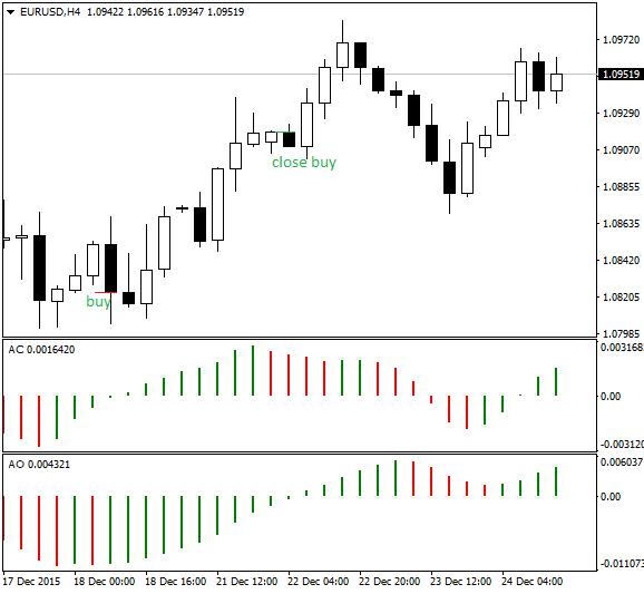 Zonal Trading - expert for MetaTrader 4