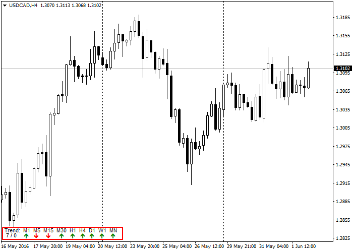 Graphically display current trend for all time frames in one simple panel - indicator for MetaTrader 4