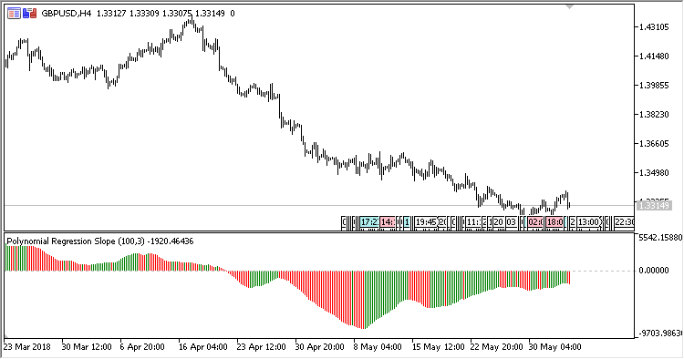Polynomial_Regression_Slope - indicator for MetaTrader 5