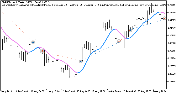 Fig. 1. Example trades on the chart