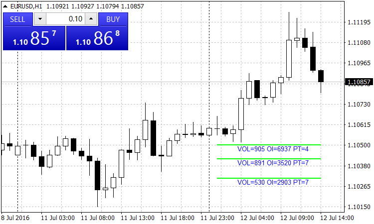 Indicator of the options levels - indicator for MetaTrader 4