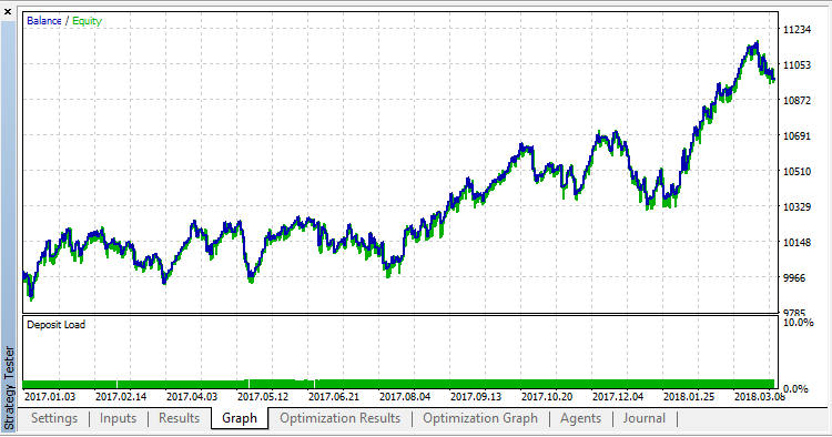 ChannelEA1 - expert for MetaTrader 5