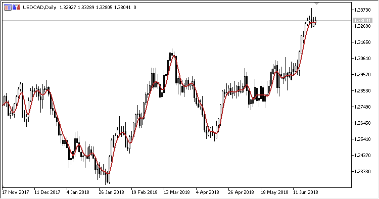 FIR - indicator for MetaTrader 5