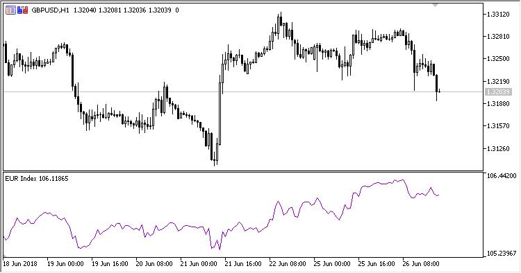 Fig 1. EUR index chart