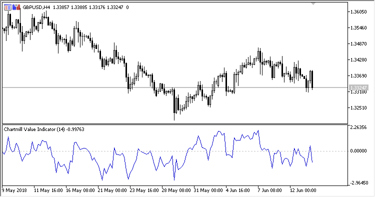 CVI - indicator for MetaTrader 5