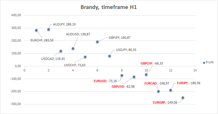 Brandy - expert for MetaTrader 5