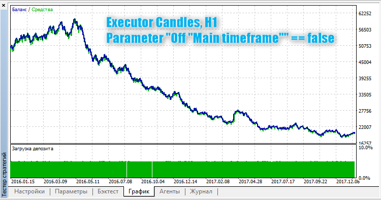 Executor Candles - expert for MetaTrader 5