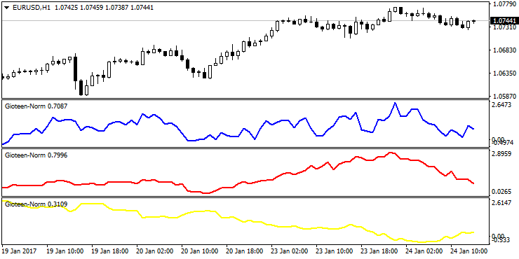 Normalized Price Indicator