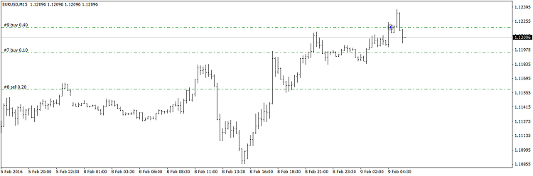 Reco system - expert for MetaTrader 4