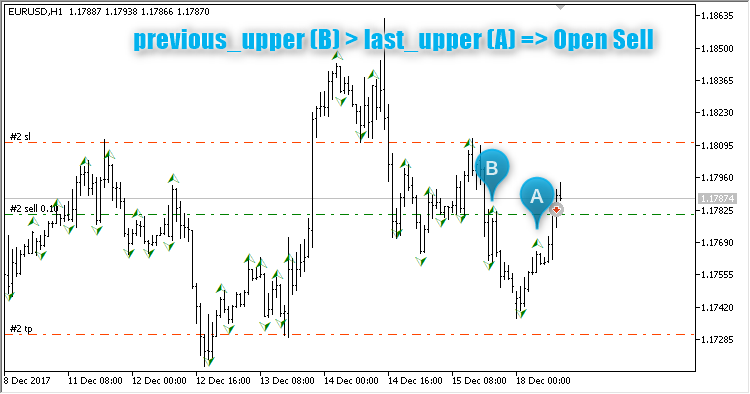 Fractals at Close prices EA - expert for MetaTrader 5