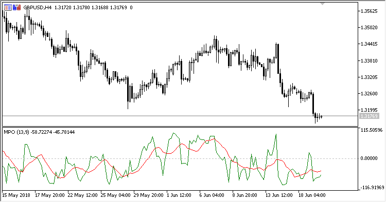 MPO - indicator for MetaTrader 5