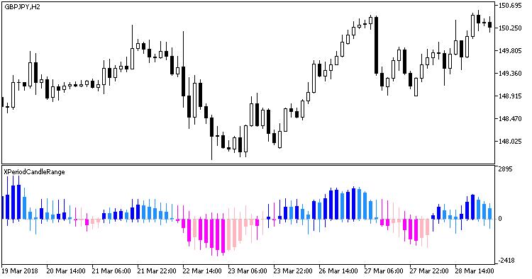 Fig 1. Indicator XPeriodCandleRange