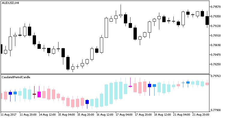 Fig 1. Indicator CaudateXPeriodCandle
