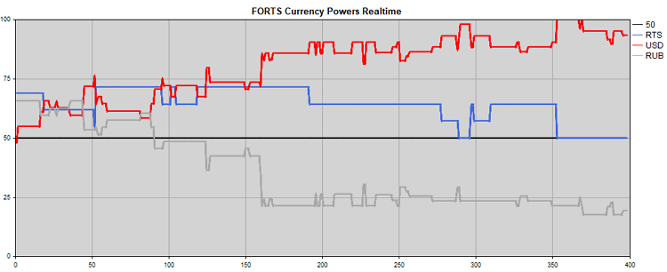 FORTS Currency Powers - expert for MetaTrader 5
