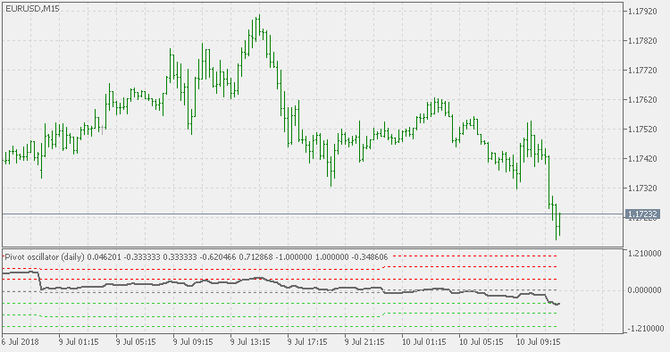 Pivot oscillator - indicator for MetaTrader 5