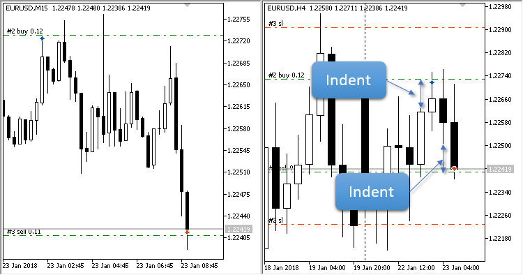 Breakdown Previous Candle