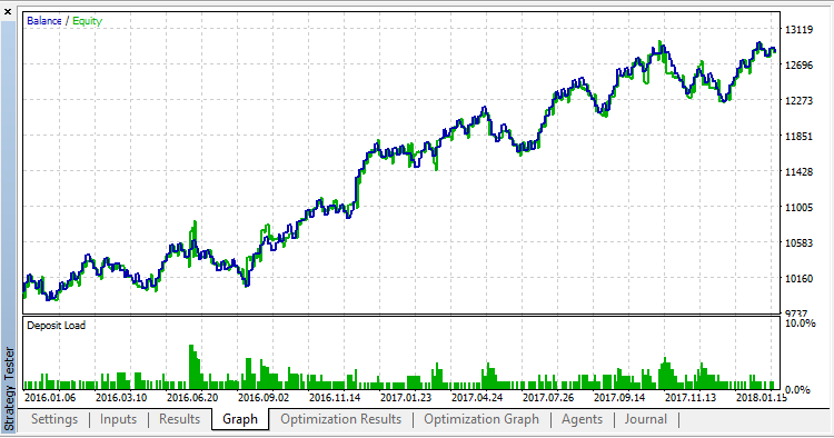 Small_Inside_Bar_Strategy - expert for MetaTrader 5