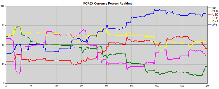 Fig. 7. Strength of EUR, USD, GBP, JPY, CHF