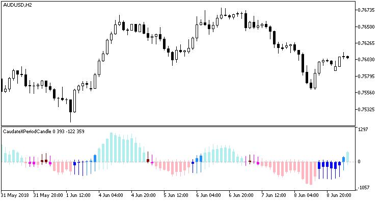 Fig 1. Indicator CaudateXPeriodCandleRange