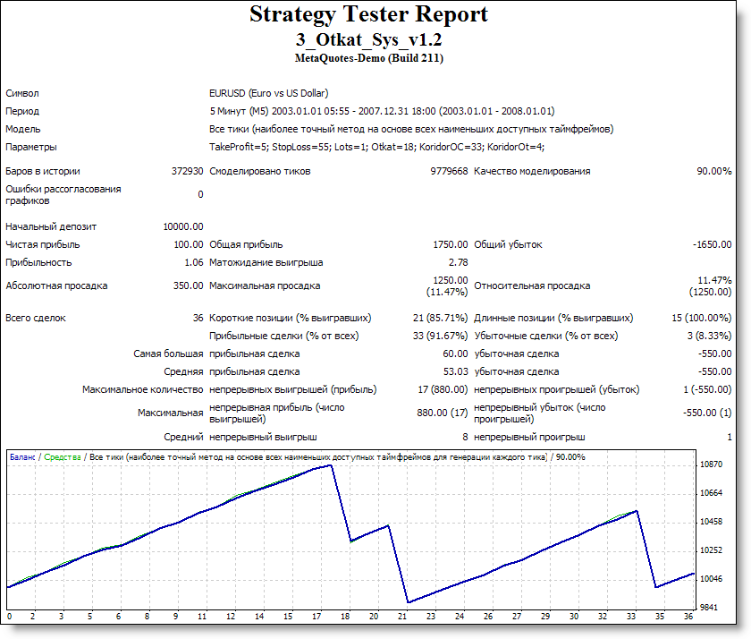 3_Otkat Sys v1.2 - expert for MetaTrader 4
