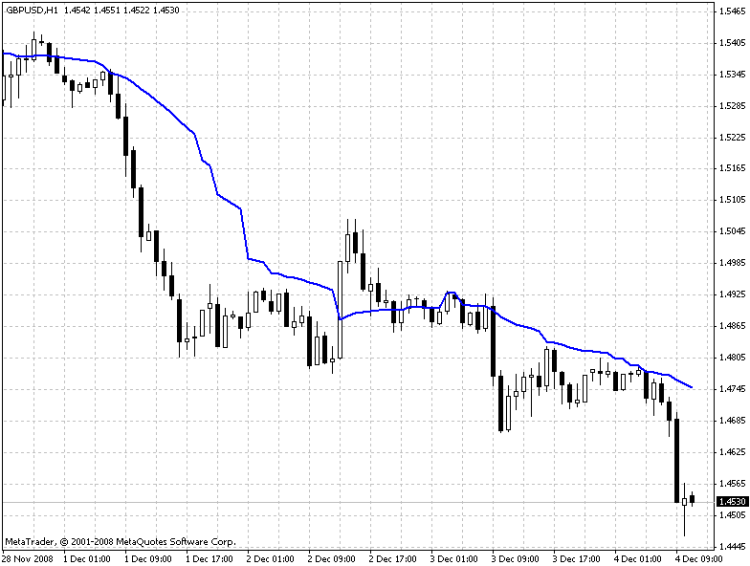Another attempt to adapt the moving average.