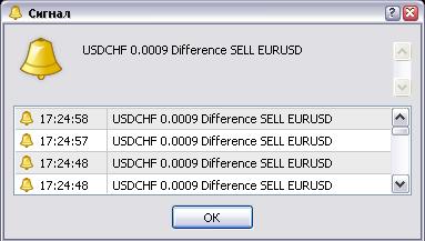 Correlation USDCHF/EURUSD - indicator for MetaTrader 4