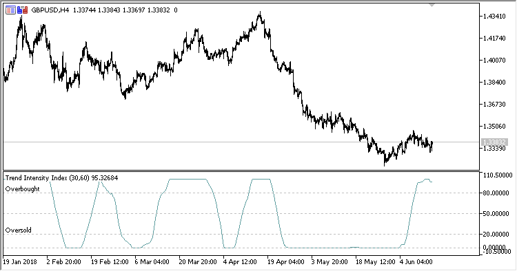 TII - indicator for MetaTrader 5