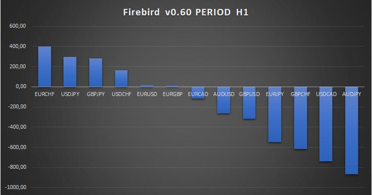 Firebird v0.60 - expert for MetaTrader 5