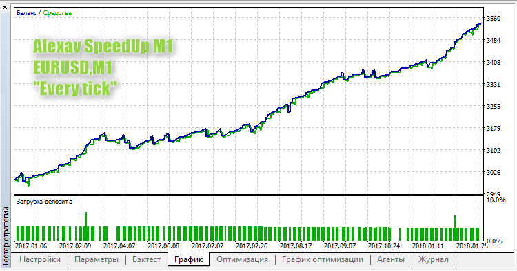 Alexav SpeedUp M1 - expert for MetaTrader 5