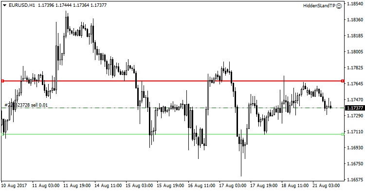 Hidden Stop Loss and TakeProfit