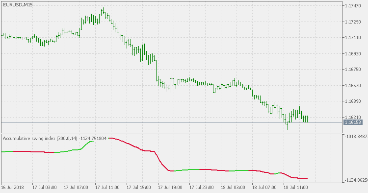 Accumulative Swing Index Smoothed - indicator for MetaTrader 5