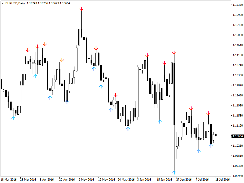 iFractals 4all TF - indicator for MetaTrader 4